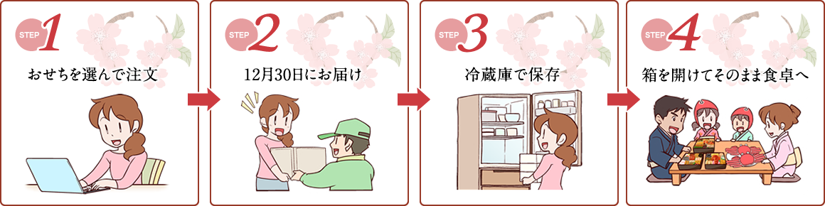 STEP01:おせちを選んで注文 STEP02:冷蔵状態で12月30日にお届け STEP03:冷蔵庫で保存 STEP04:盛り付け済みなので箱を開けてそのまま食卓へ