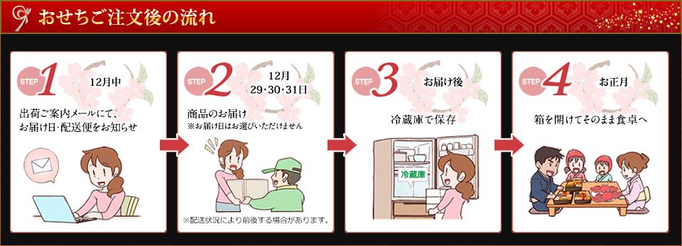 出荷ご案内のお知らせ→商品のお届け→冷蔵庫での保存→箱を開けてそのまま食卓へ