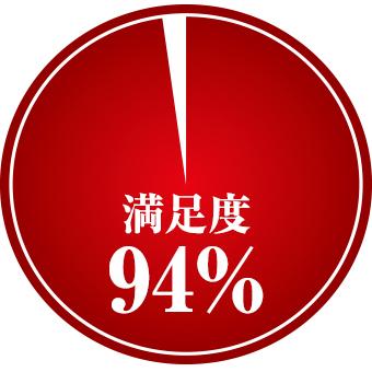 満足度94%